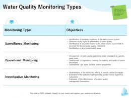 Water Quality Monitoring Types Specific M1322 Ppt Powerpoint Presentation Slides Backgrounds