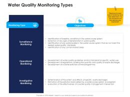 water quality monitoring types urban water management ppt icons