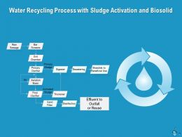 Water Recycling Process With Sludge Activation And Biosolid