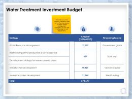 Water Treatment Investment Budget Development Ppt Powerpoint Presentation Files
