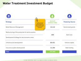 Water Treatment Investment Budget Economic Ppt Powerpoint Presentation Gallery Professional