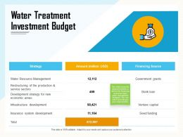 Water Treatment Investment Budget Funding Ppt Powerpoint Presentation Layouts Slide Portrait