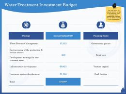 Water Treatment Investment Budget Insurance Ppt Powerpoint Presentation Layouts Professional