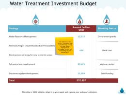 Water Treatment Investment Budget M1376 Ppt Powerpoint Presentation Model Smartart