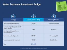 Water Treatment Investment Budget Million Powerpoint Presentation Example Introduction