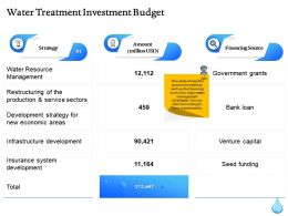 Water Treatment Investment Budget Ppt Powerpoint Presentation File Format Ideas