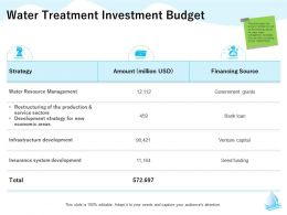 Water Treatment Investment Budget Strategy M1323 Ppt Powerpoint Presentation Styles Show