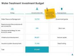 Water Treatment Investment Budget Strategy Ppt Model
