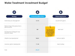 water treatment investment budget urban water management ppt introduction