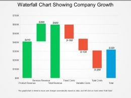 Waterfall Chart Showing Company Growth