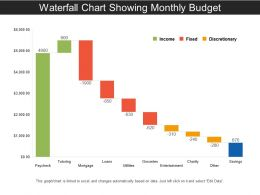 Waterfall Chart Showing Monthly Budget