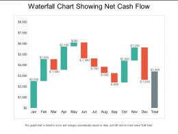 Waterfall Chart Showing Net Cash Flow
