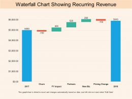Waterfall Chart Showing Recurring Revenue