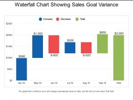 Waterfall Chart Showing Sales Goal Variance