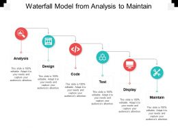 Waterfall Model From Analysis To Maintain