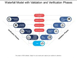Waterfall Model With Validation And Verification Phases