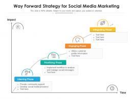 Way Forward Strategy For Social Media Marketing