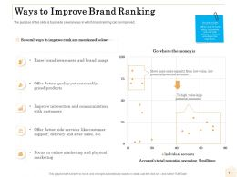 Ways To Improve Brand Ranking Ppt Powerpoint Presentation Ideas Pictures