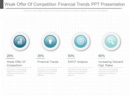 Weak Offer Of Competition Financial Trends Ppt Presentation