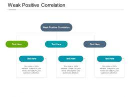 Weak Positive Correlation Ppt Powerpoint Presentation Portfolio Maker Cpb