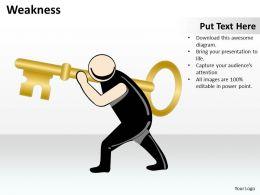 Weakness 3