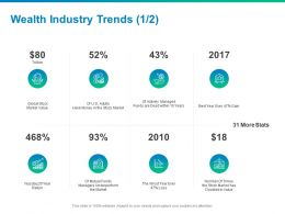 Wealth Industry Trends Market Value Ppt Powerpoint Presentation Designs Download