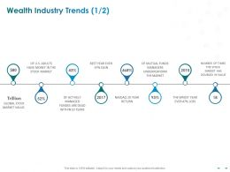 Wealth Industry Trends Wrost Year Ppt Powerpoint Presentation Visual Aids Outline