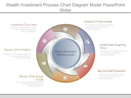 Wealth Investment Process Chart Diagram Model Powerpoint Slides