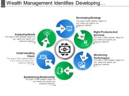 Wealth Management Identifies Developing Strategy Establishing Relationship