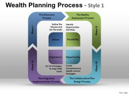 Wealth Planning Process 1 Powerpoint Presentation Slides