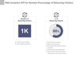 Web Analytics Kpi For Number Percentage Of Returning Visitors Ppt Slide