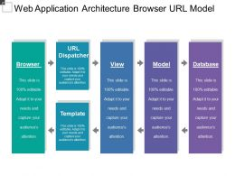Web Application Architecture Browser Url Model
