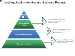 Web Application Architecture Business Process Internet