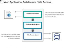 Web Application Architecture Data Access Business Logic