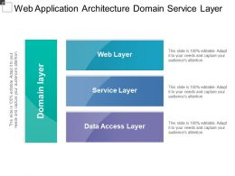 Web Application Architecture Domain Service Layer