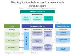 Web Application Architecture Framework With Various Layers