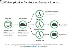 Web Application Architecture Gateway External Content