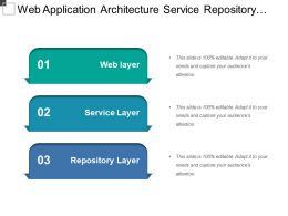 Web Application Architecture Service Repository Layer