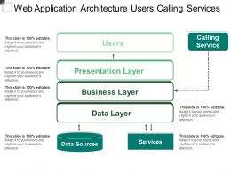 Web Application Architecture Users Calling Services