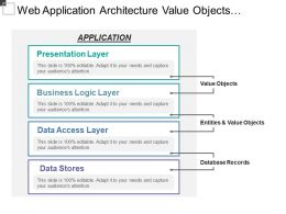Web Application Architecture Value Objects Entities Database