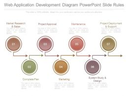 Web Application Development Diagram Powerpoint Slide Rules