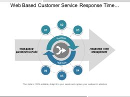 Web Based Customer Service Response Time Management Product Review Cpb