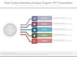 Web Content Marketing Analysis Diagram Ppt Presentation