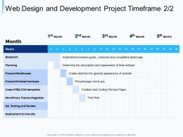 Web Design And Development Project Timeframe Ppt Powerpoint Presentation Templates