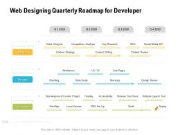 Web Designing Quarterly Roadmap For Developer