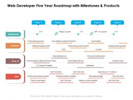 Web Developer Five Year Roadmap With Milestones And Products