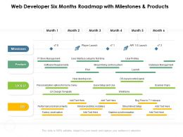 Web Developer Six Months Roadmap With Milestones And Products