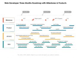 Web Developer Three Months Roadmap With Milestones And Products