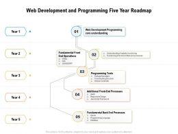 Web Development And Programming Five Year Roadmap