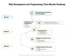 Web Development And Programming Three Months Roadmap